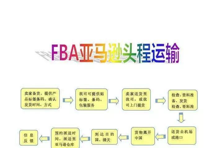 没多少人知道的亚马逊FBA工具介绍